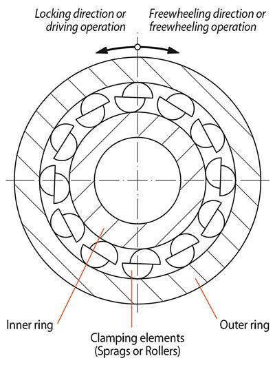 Technology Freewheels